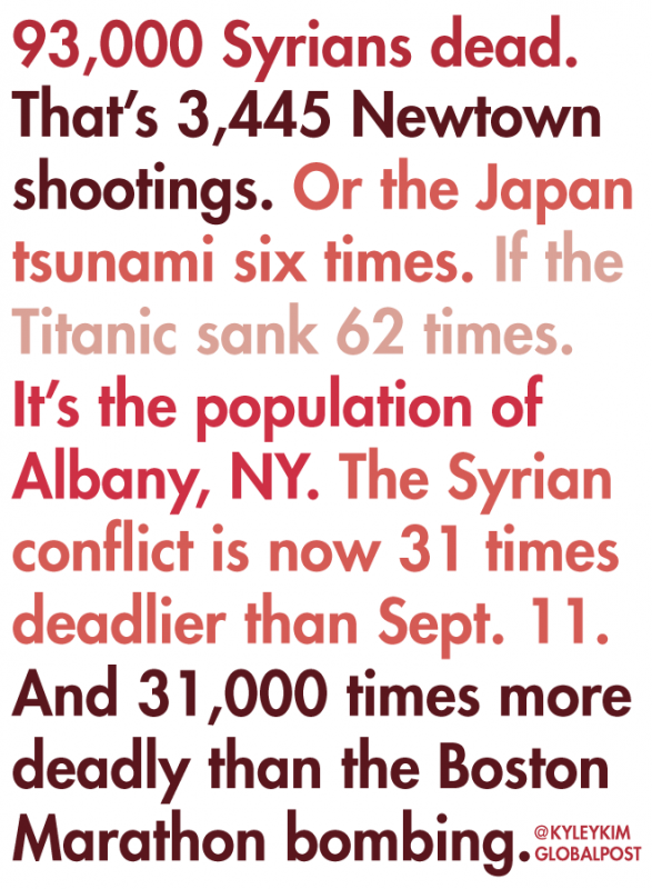 Syria's bloody conflict compared to other major events