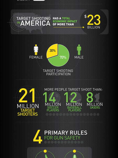 Target Shooting In America: Millions of Shooters, Billions of Dollars Infographic
