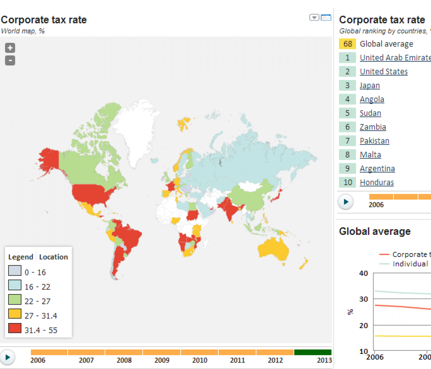 Tax Rates Across the World Infographic