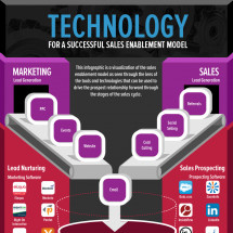 Technology For A Successful Sales Enablement Model Infographic