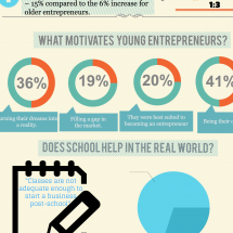 Teen Entrepreneurs Infographic