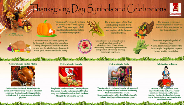Thanksgiving Day Symbols and Celebrations