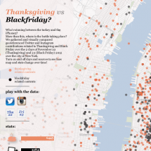 Thanksgiving vs Blackfriday? Infographic