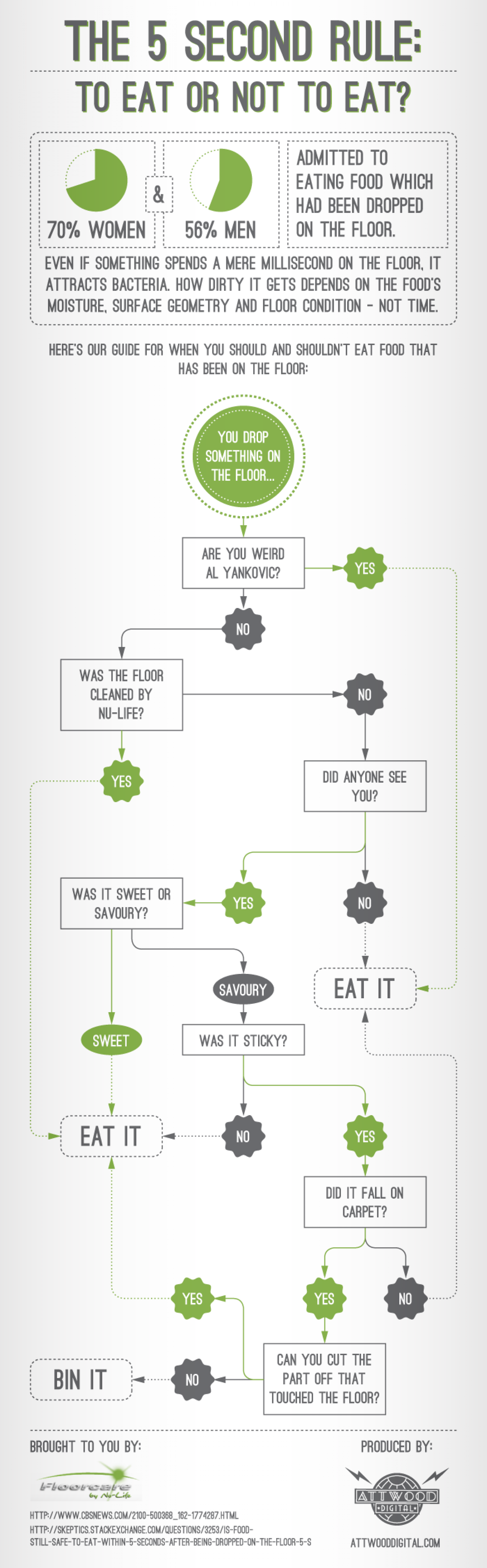 The 5 Second Rule: To Eat Or Not To Eat? Infographic