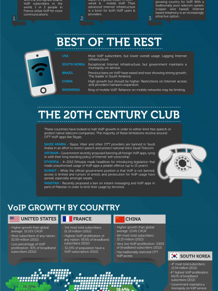 The Best & Worst Countries for VoIP in 2014 (and Beyond) Infographic