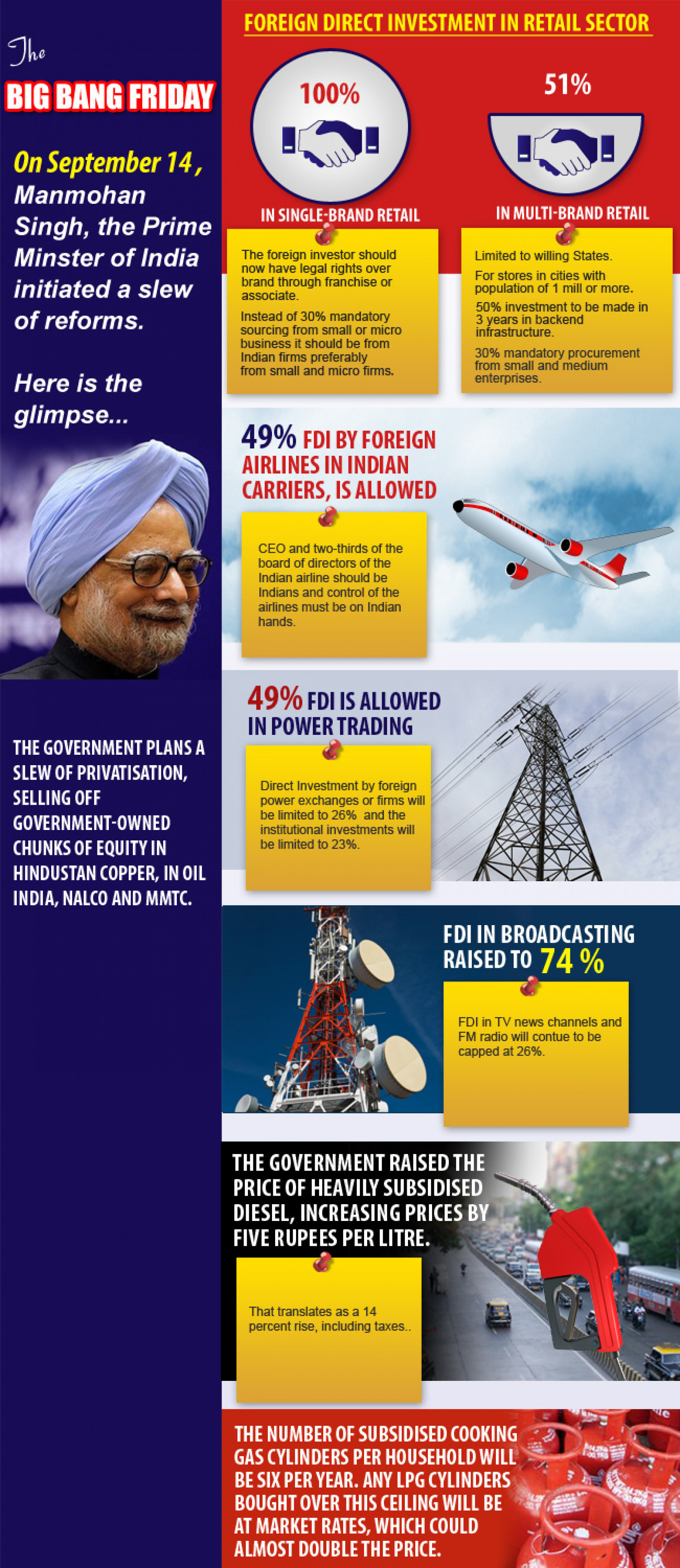 The Big Bang Friday Reforms Infographic