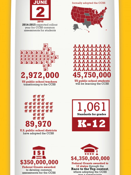 The Bigger Picture: 10 Common Core Facts You Should Know Infographic
