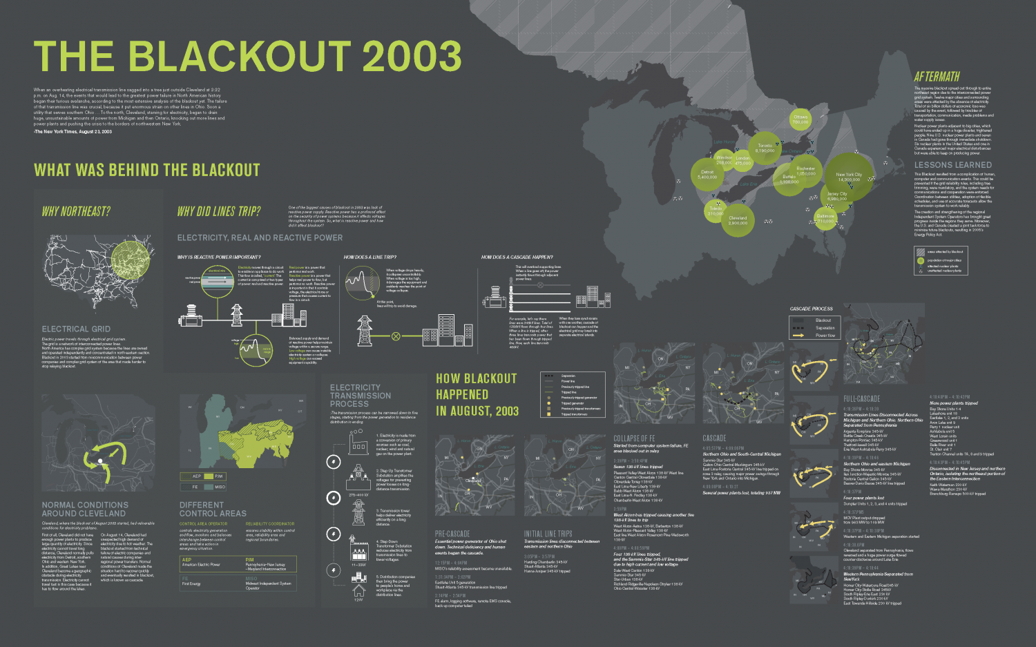The Blackout 2003 Infographic