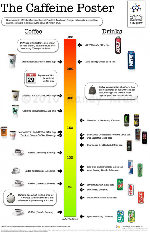 The Caffeine Poster, How Much Caffeine Are You Drinking?