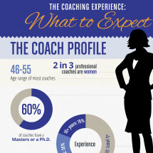 The Coaching Experience: What to Expect Infographic