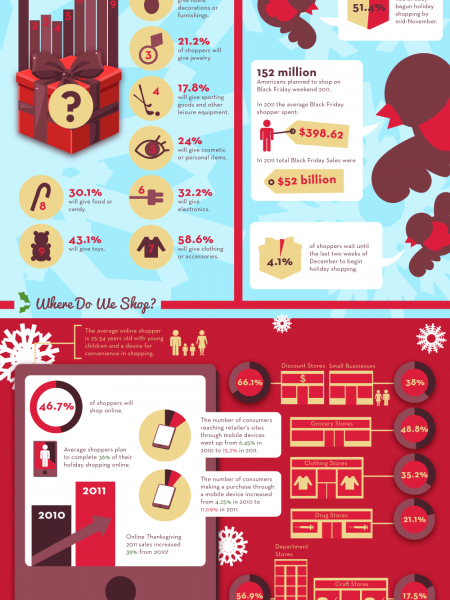 The Commerce of Christmas Infographic
