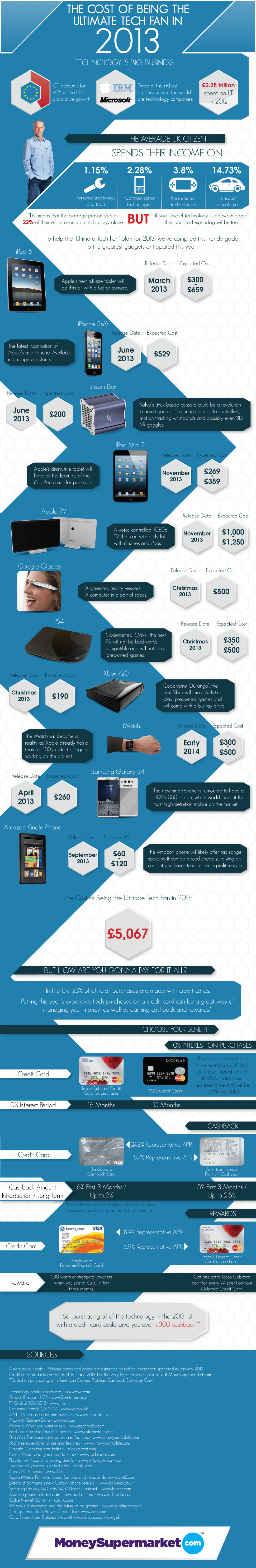 The Cost of Being the Ultimate Tech Fan in 2013 Infographic