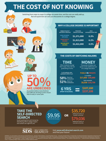 The Cost of Not Knowing Infographic