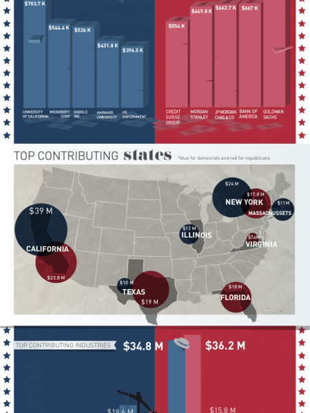 The Cost of the 2012 U.S. Elections Infographic