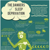 The Dangers of Sleep Deprivation Infographic