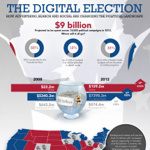 The Digital Election Infographic