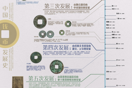 The Evolution  Of Chinese Money(Chinese Version) Infographic