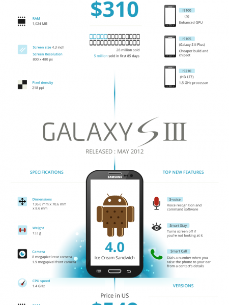 The Evolution of Samsung Galaxy Infographic