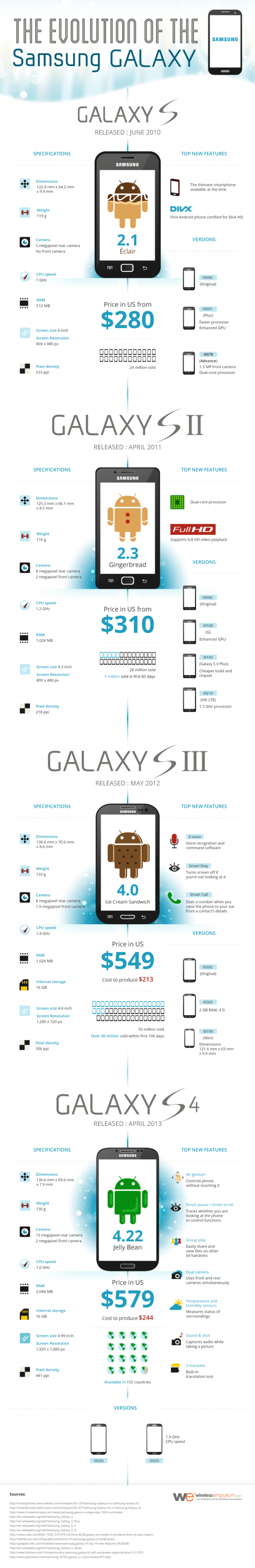 The Evolution of Samsung Galaxy