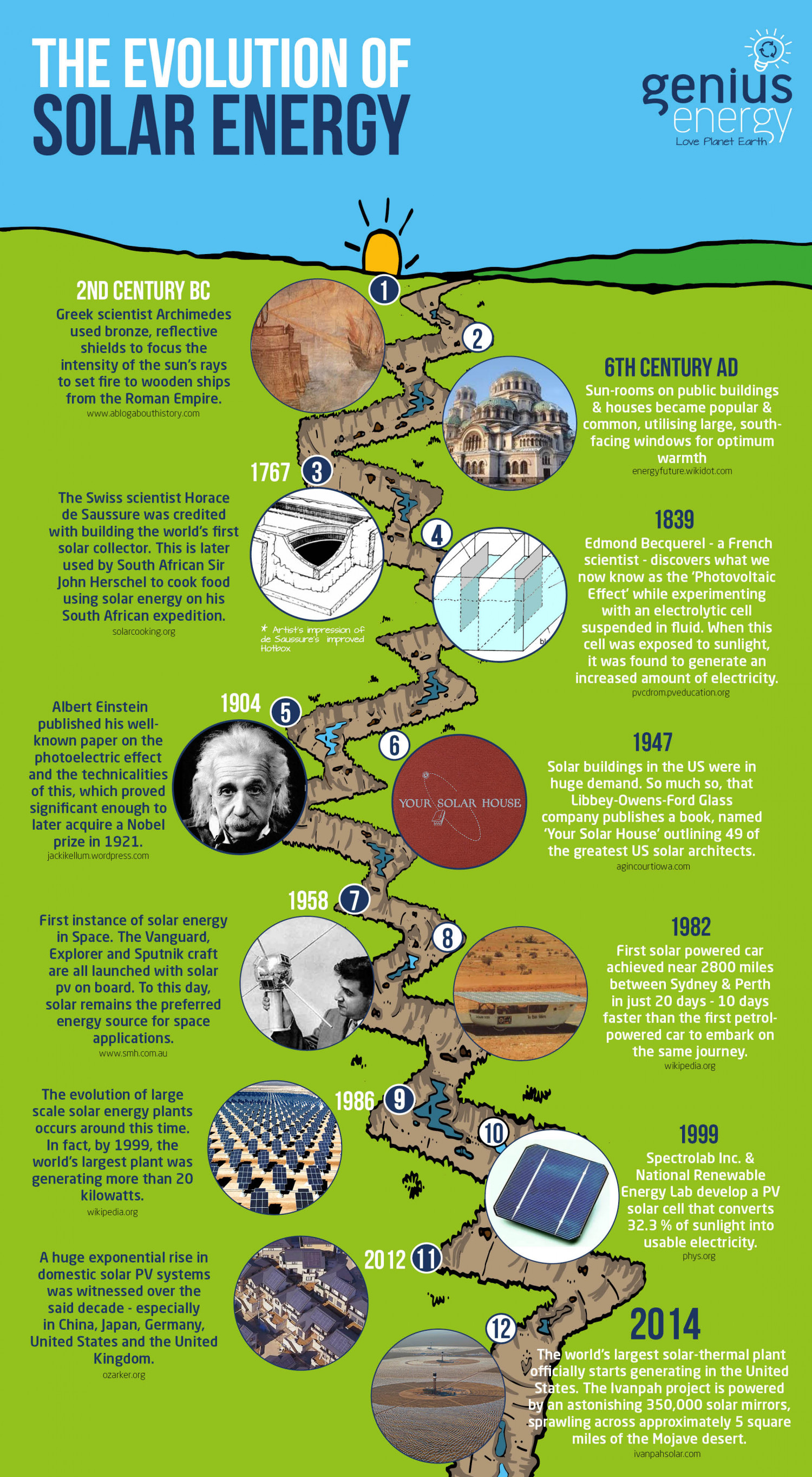 The History of Solar Power - A Timeline Infographic