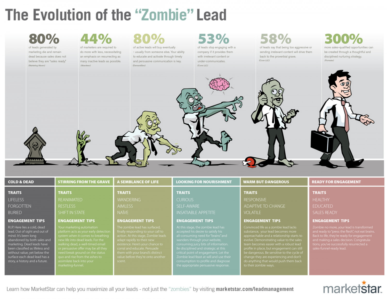 "The Evolution of the ""Zombie"" Lead Infographic"