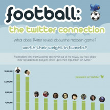  The Football Twitter Connection Infographic