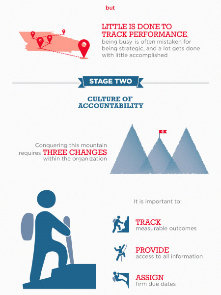 The Four Stages of Cultural Transformation Infographic
