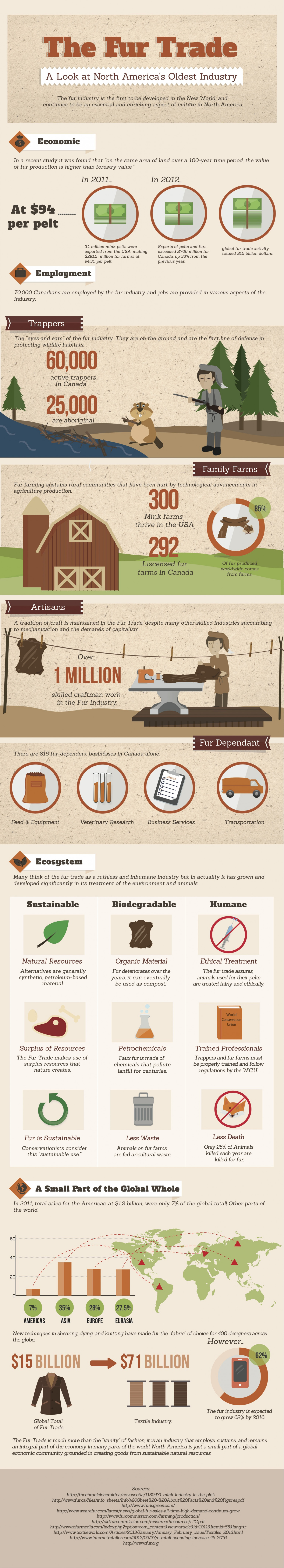 The Fur Trade Industry Infographic