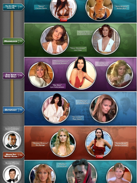 The Girls of Bond Timeilne Infographic