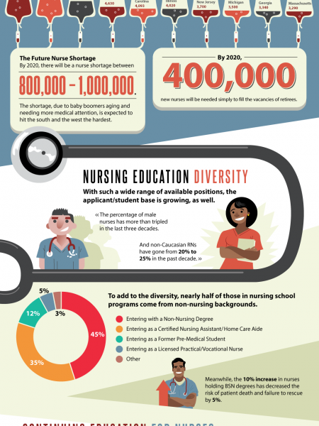 The Highs and Lows of Nursing Infographic