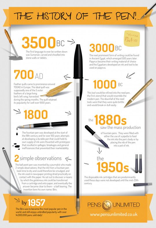 The History Of The Pen