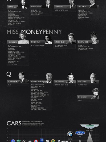 The History of 007 Infographic
