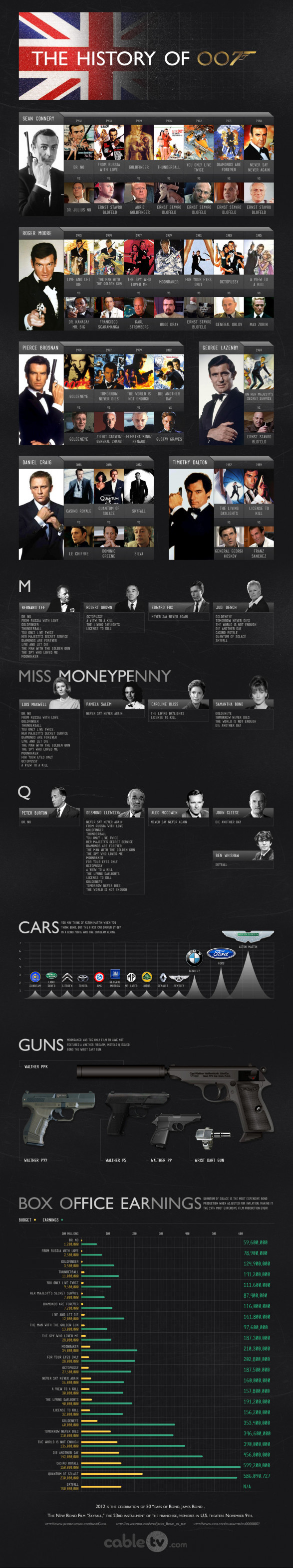 The History of 007