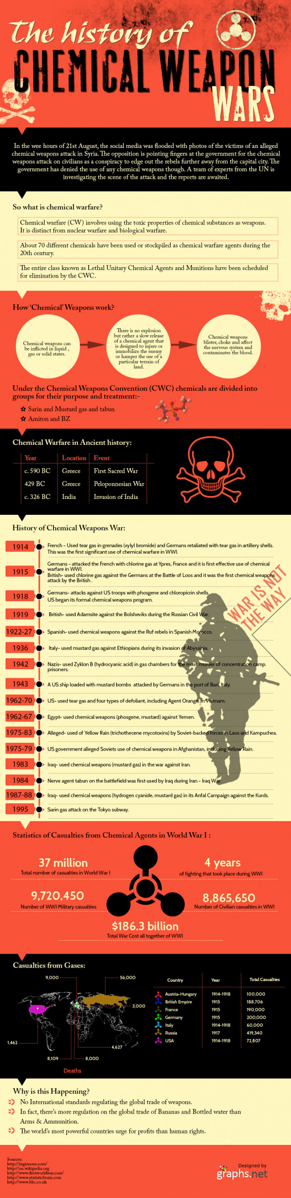 The History of Chemical Weapon Wars