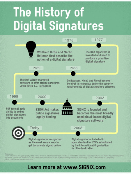 The History of Digital Signatures Infographic