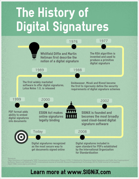 The History of Digital Signatures