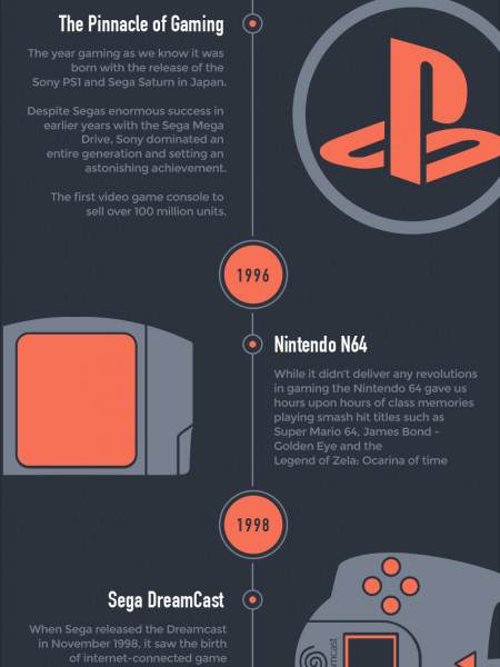 The History of Video Gaming Consoles 1972 - 2014 Infographic