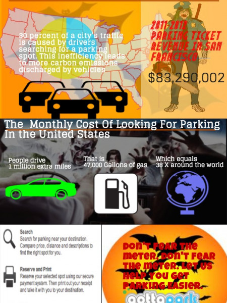 The Horrors Of Parking Infographic
