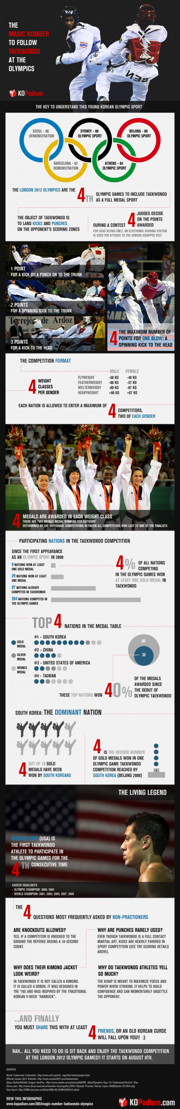 Taekwondo At The Olympics Magic Number
