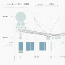 The Meteorite Hunt Infographic