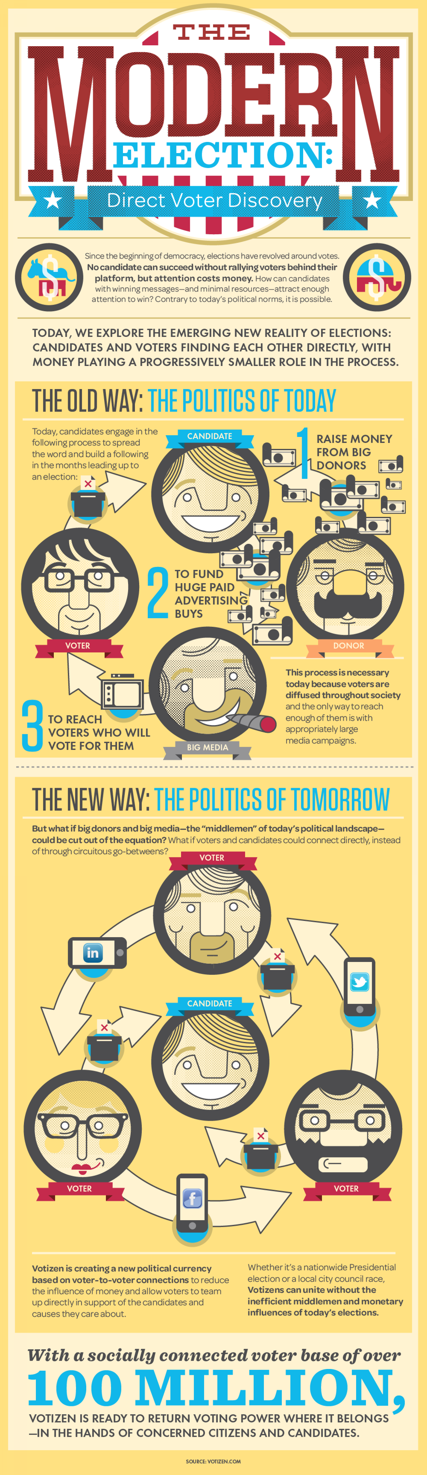 The Modern Election Infographic