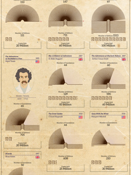 The Most Popular Books of All Time Infographic