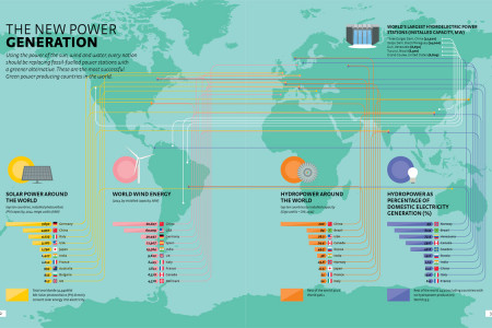 The New Power Generation Infographic