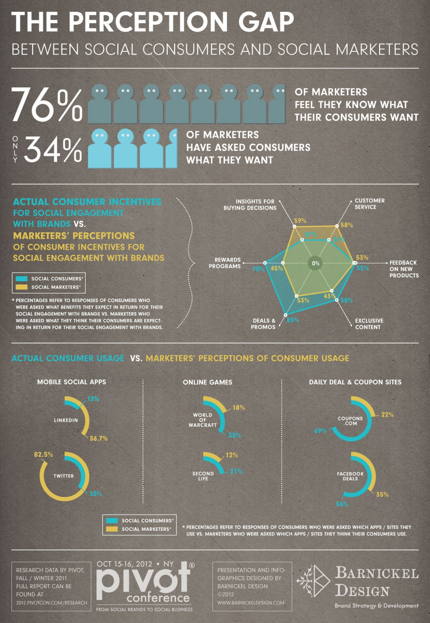 The Perception Gap Infographic