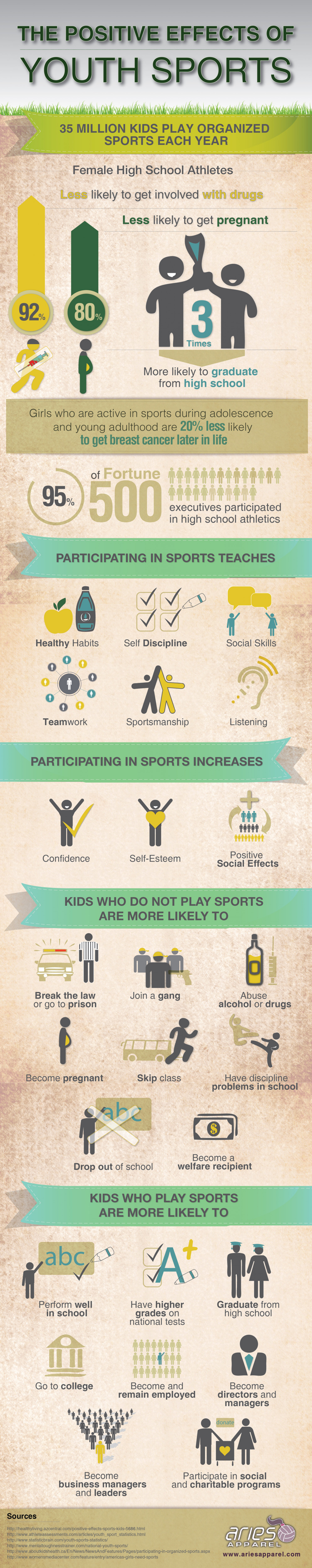 The Positive Effects of Youth Sports  Infographic