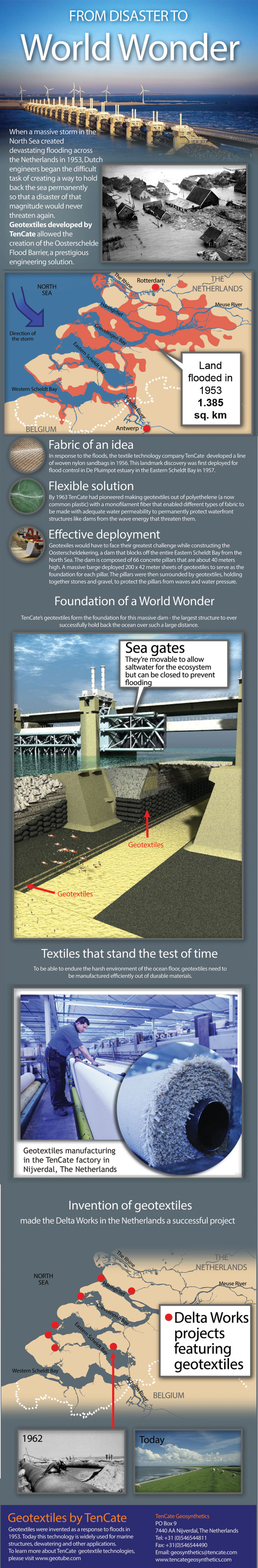 The Role of Geotextile in Delta Works Infographic