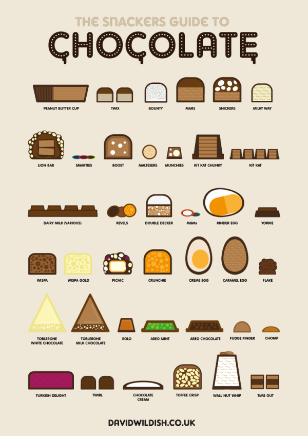 The Snackers Guide to Chocolate