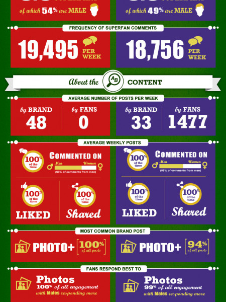 The Social Bowl - Who Wins? Infographic