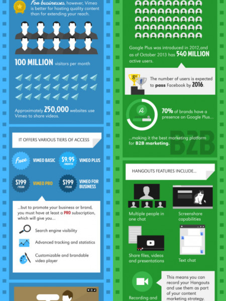 The Social Video Starter Guide Infographic
