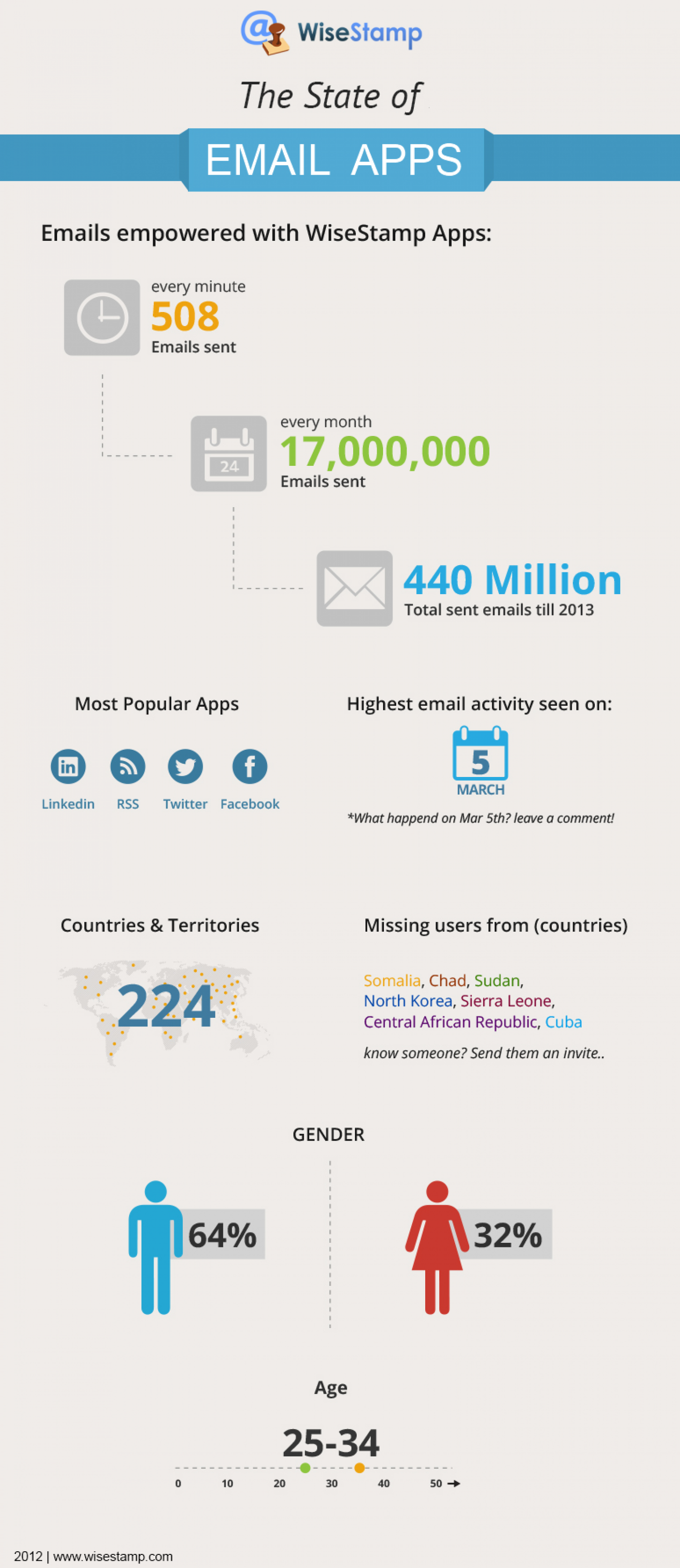 The State Of Email Apps 2012 Infographic